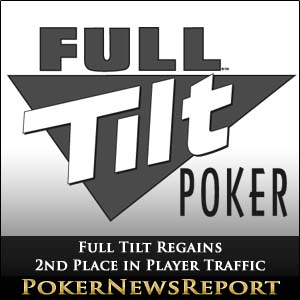 Full Tilt Regains 2nd Place in Player Traffic